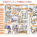 【災害VC開設情報】令和元年10月25日大雨被害への災害VC設置状況等(12/04更新)
